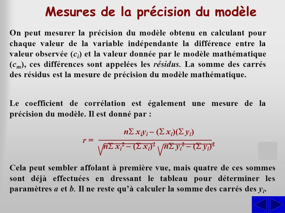 Mesures de la précision du modèle On peut mesurer la précision du modèle obtenu en calculant pour chaque valeur de la variable indépendante la différe