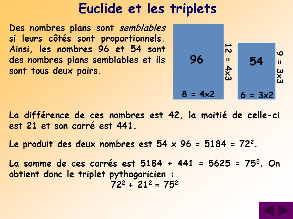 Des nombres plans sont semblables si leurs côtés sont proportionnels. Ainsi, les nombres 96 et 54 sont des nombres plans semblables et ils sont tous d
