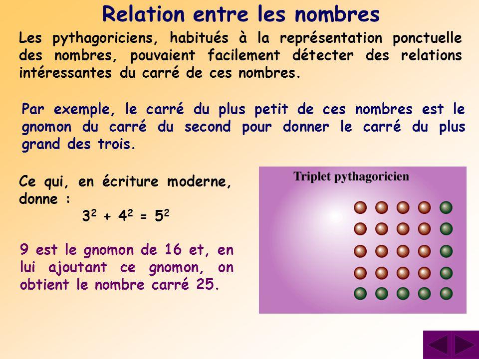 Les pythagoriciens, habitués à la représentation ponctuelle des nombres, pouvaient facilement détecter des relations intéressantes du carré de ces nom