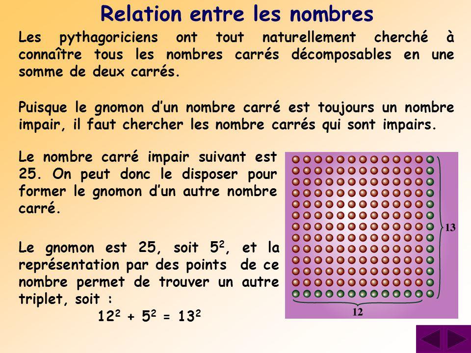 Les pythagoriciens ont tout naturellement cherché à connaître tous les nombres carrés décomposables en une somme de deux carrés. Relation entre les no
