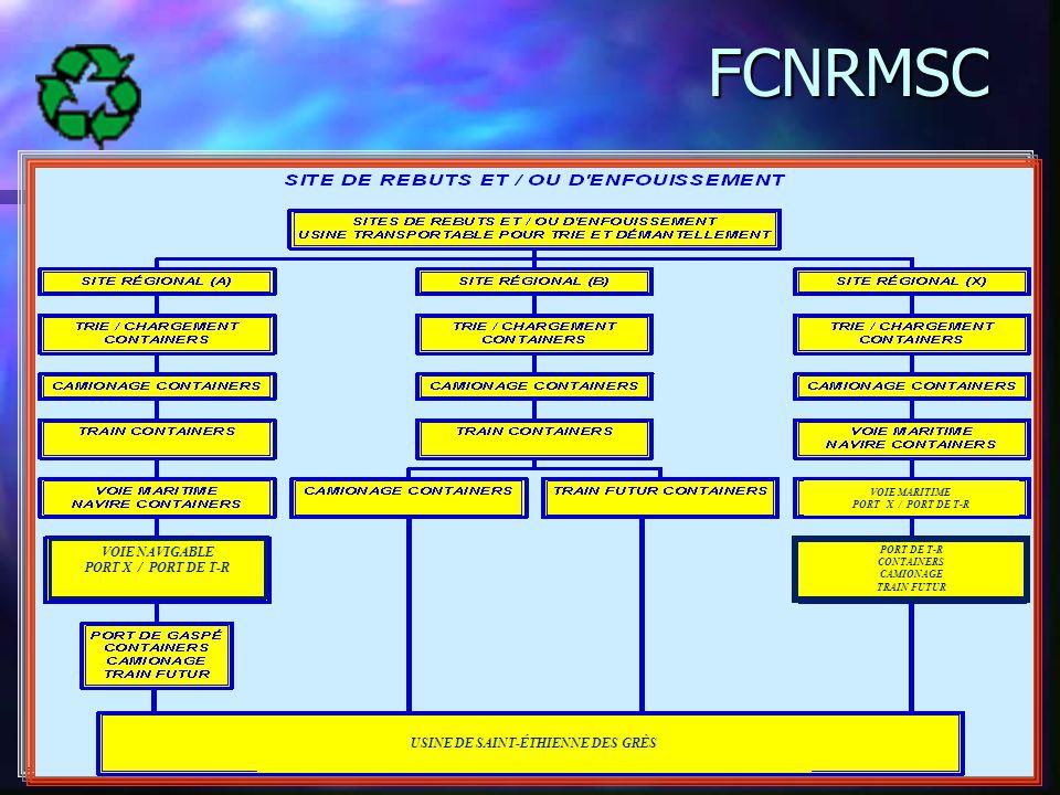 29/05/2014Régis Lapierre11 FCNRMSC VOIE NAVIGABLE PORT X / PORT DE T-R USINE DE SAINT-ÉTHIENNE DES GRÈS VOIE MARITIME PORT X / PORT DE T-R PORT DE T-R CONTAINERS CAMIONAGE TRAIN FUTUR