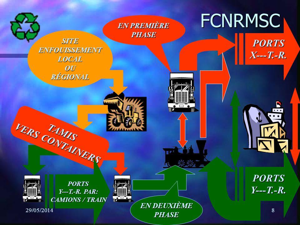 29/05/2014Régis Lapierre8 FCNRMSC EN PREMIÈRE PHASE PORTSY---T.-R. PORTSX---T.-R. SITEENFOUISSEMENTLOCALOURÉGIONAL TAMIS VERS CONTAINERS PORTS Y---T.-