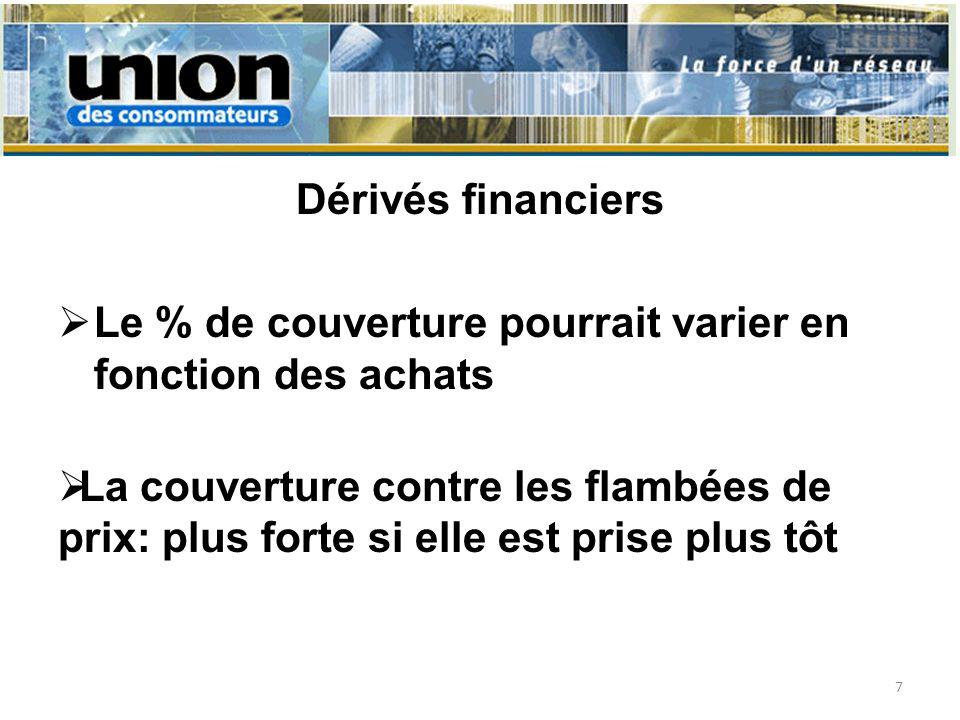 Dérivés financiers Le % de couverture pourrait varier en fonction des achats La couverture contre les flambées de prix: plus forte si elle est prise p