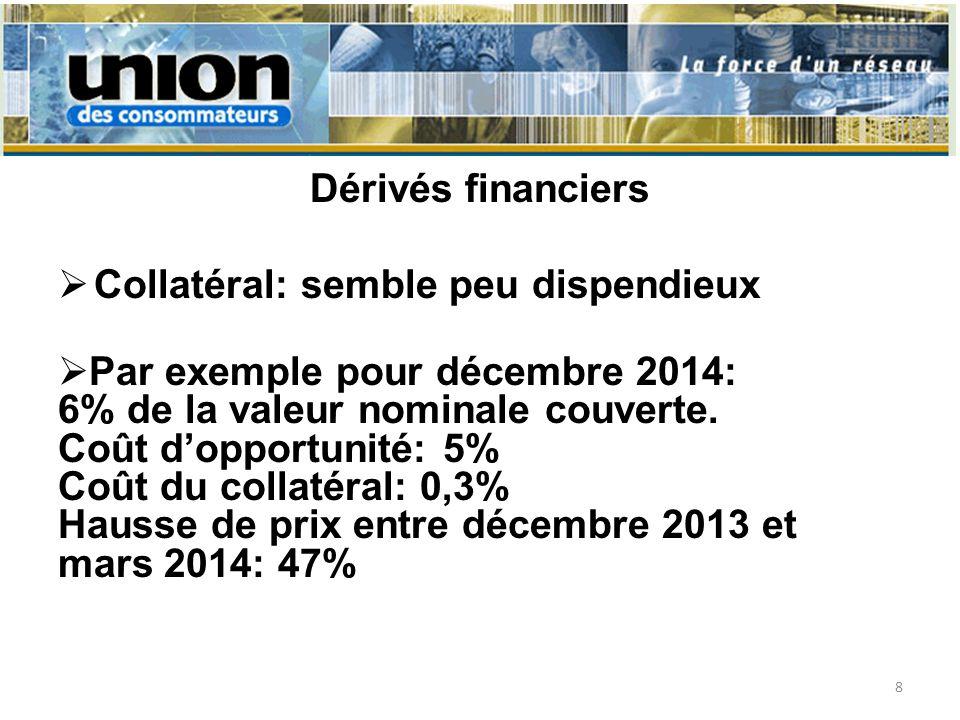Dérivés financiers Collatéral: semble peu dispendieux Par exemple pour décembre 2014: 6% de la valeur nominale couverte. Coût dopportunité: 5% Coût du
