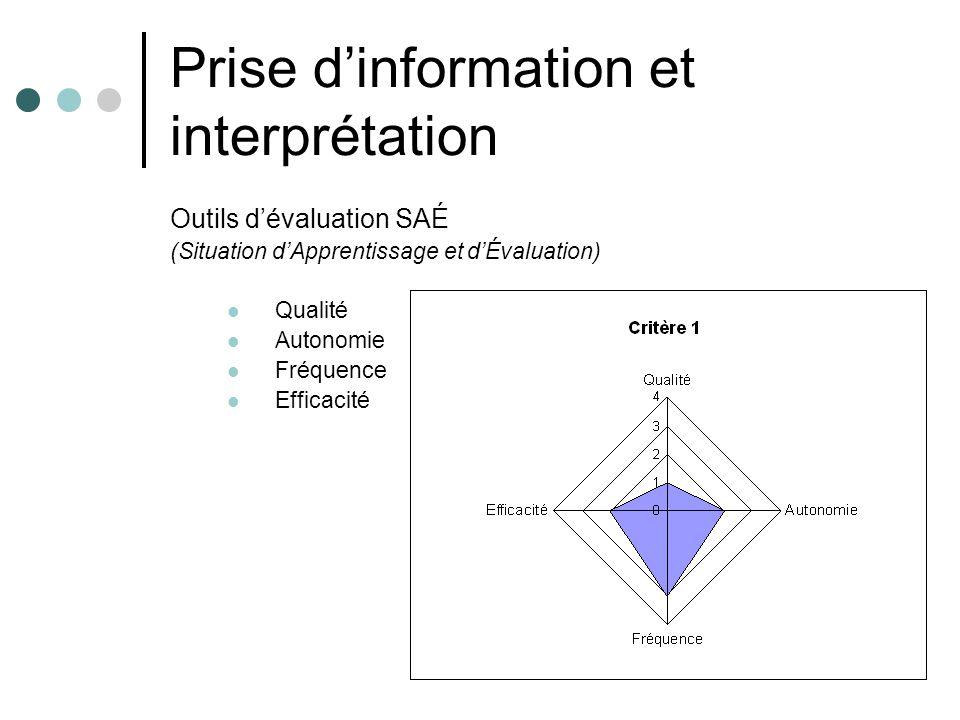 Prise dinformation et interprétation Outils dévaluation SAÉ (Situation dApprentissage et dÉvaluation) Qualité Autonomie Fréquence Efficacité