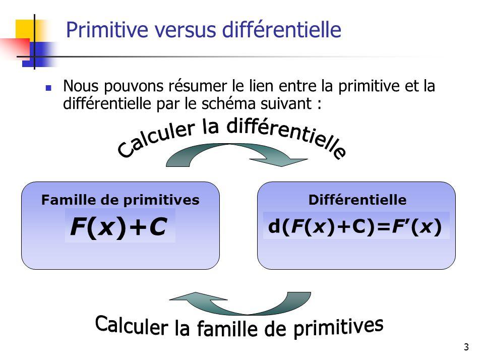 3 Primitive versus différentielle Nous pouvons résumer le lien entre la primitive et la différentielle par le schéma suivant : d(F(x)+C)=F(x) F(x)+C F