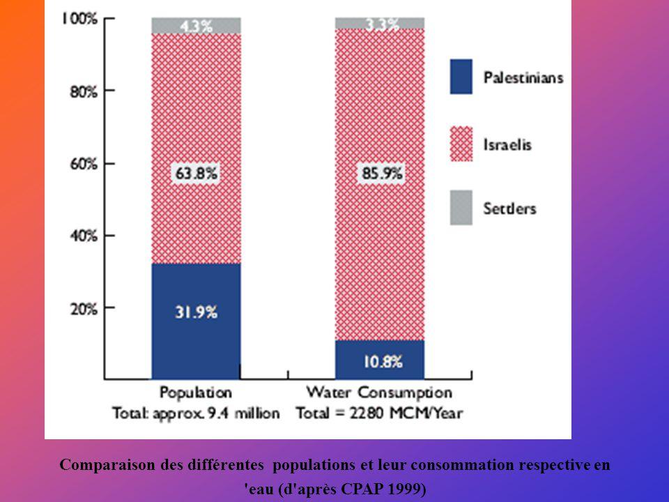 Comparaison des différentes populations et leur consommation respective en 'eau (d'après CPAP 1999)