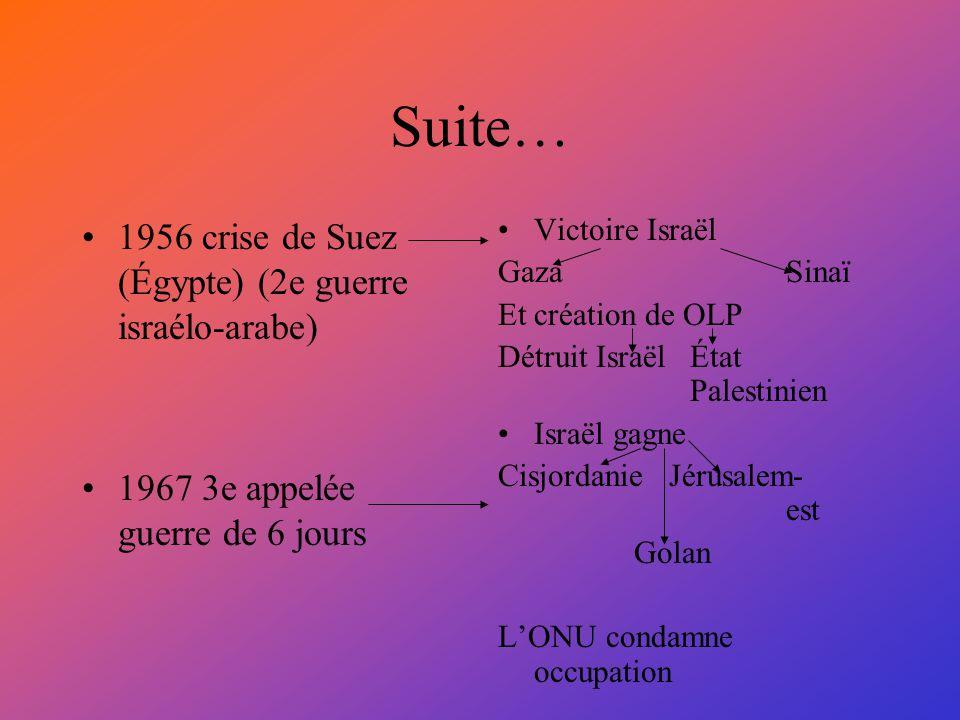 Suite… 1956 crise de Suez (Égypte) (2e guerre israélo-arabe) 1967 3e appelée guerre de 6 jours Victoire Israël Gaza Sinaï Et création de OLP Détruit I
