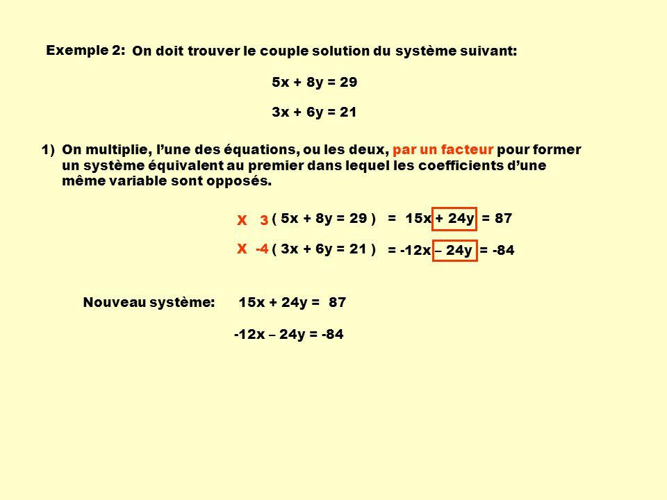 Exemple 2: On doit trouver le couple solution du système suivant: 5x + 8y = 29 3x + 6y = 21 ( 5x + 8y = 29 ) ( 3x + 6y = 21 ) X 3 X -4 = 15x + 24y = 8