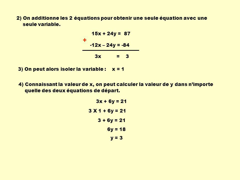 2) On additionne les 2 équations pour obtenir une seule équation avec une seule variable. + 15x + 24y = 87 -12x – 24y = -84 3x = 3 3) On peut alors is