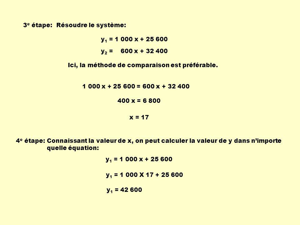 3 e étape:Résoudre le système: y 1 = 1 000 x + 25 600 y 2 = 600 x + 32 400 Ici, la méthode de comparaison est préférable. 1 000 x + 25 600 = 600 x + 3