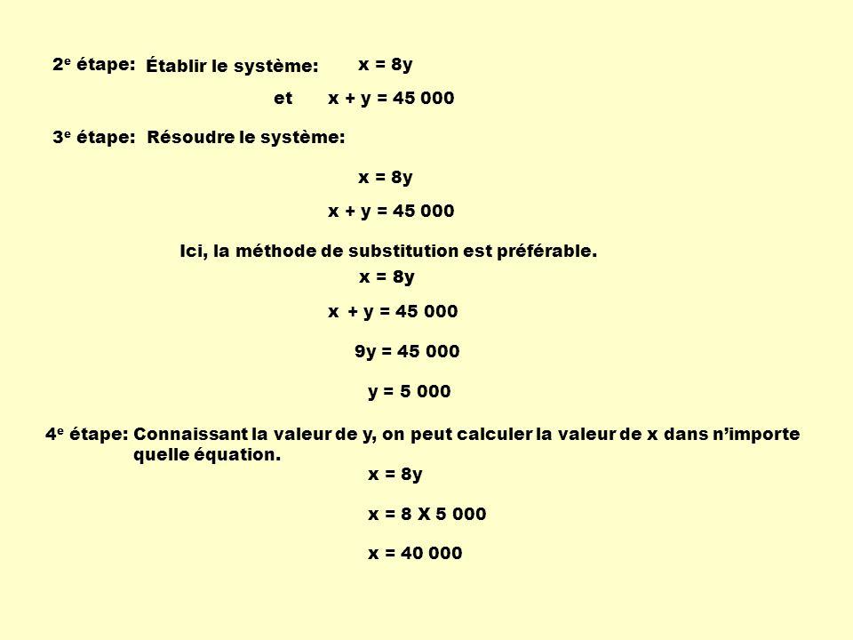 x + y = 45 000et 2 e étape: Établir le système: x = 8y 3 e étape:Résoudre le système: Ici, la méthode de substitution est préférable. x + y = 45 000 x