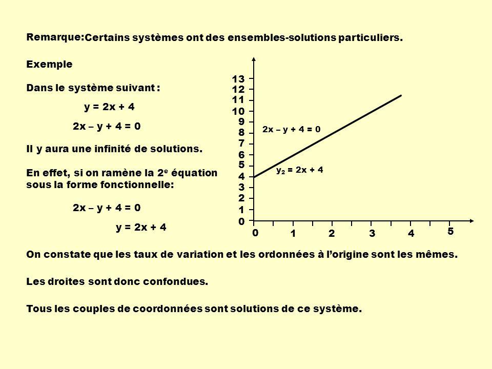 Remarque: Certains systèmes ont des ensembles-solutions particuliers. Exemple Dans le système suivant : 13 0 1234 5 12 11 10 9 8 7 6 5 4 3 2 1 0 y 2 =