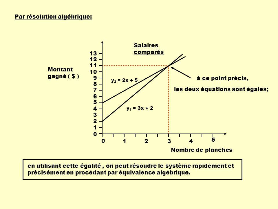 Par résolution algébrique: y 2 = 2x + 5 y 1 = 3x + 2 Nombre de planches 13 0 1234 5 Salaires comparés Montant gagné ( $ ) 12 11 10 9 8 7 6 5 4 3 2 1 0