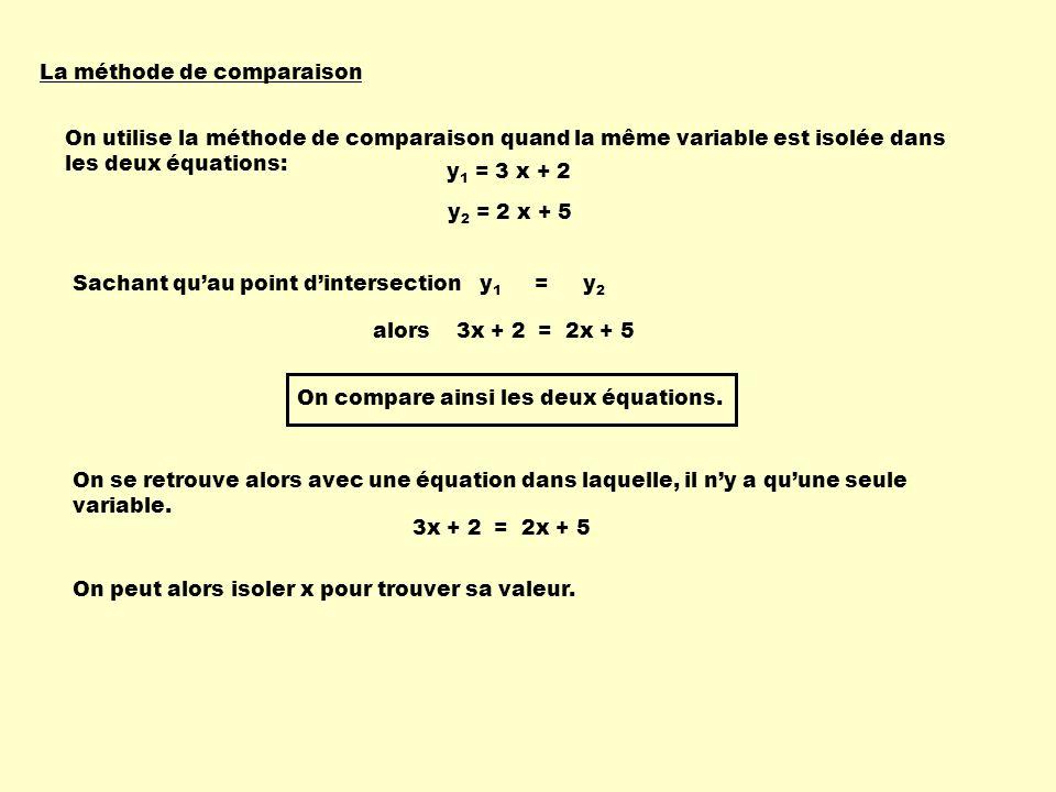 La méthode de comparaison Sachant quau point dintersection y 1 = y 2 alors 3x + 2 = 2x + 5 On se retrouve alors avec une équation dans laquelle, il ny a quune seule variable.