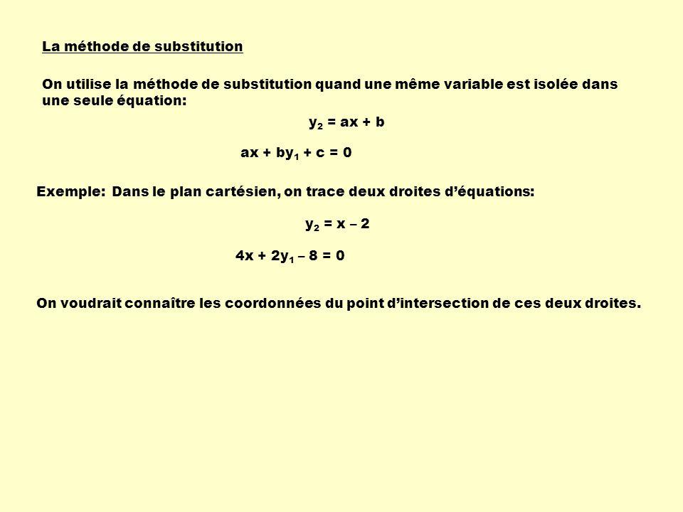 La méthode de substitution On utilise la méthode de substitution quand une même variable est isolée dans une seule équation: Exemple: ax + by 1 + c =