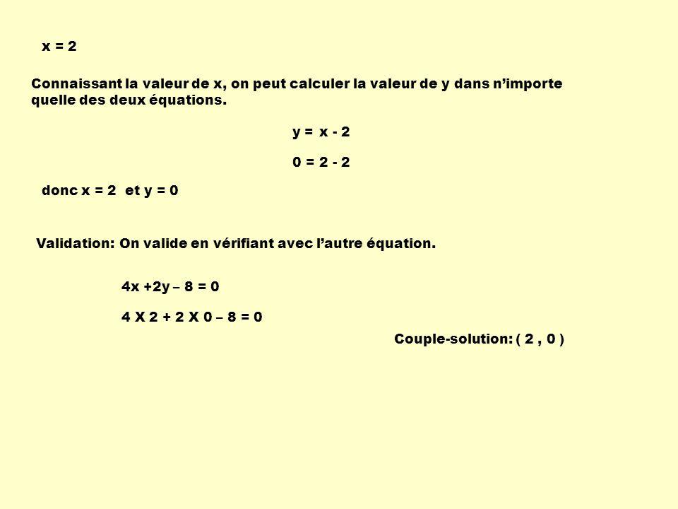 Connaissant la valeur de x, on peut calculer la valeur de y dans nimporte quelle des deux équations. x = 2 y =x - 2 0 =2 - 2 Validation: 4x +2y – 8 =