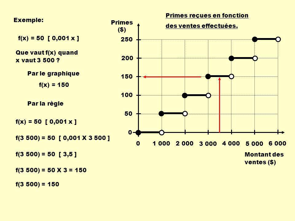 Exemple: Que vaut f(x) quand x vaut 3 500 .