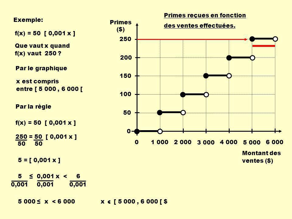 Exemple: Que vaut x quand f(x) vaut 250 .