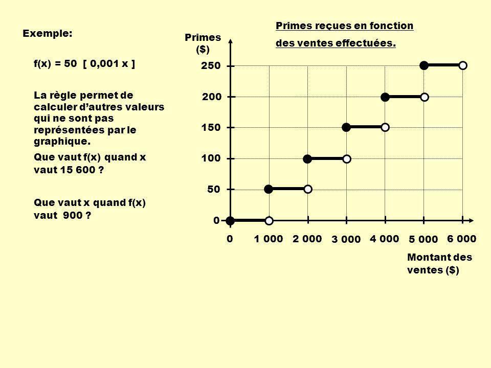 Exemple: Que vaut f(x) quand x vaut 15 600 .Que vaut x quand f(x) vaut 900 .