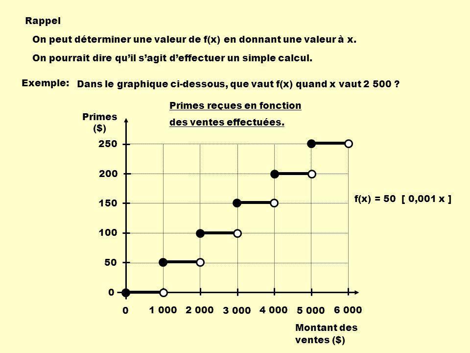 Rappel On peut déterminer une valeur de f(x) en donnant une valeur à x.