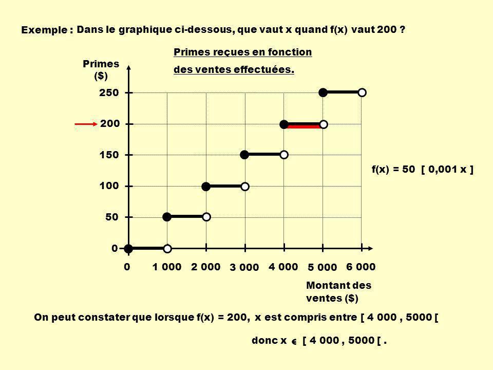 Exemple : On peut constater que lorsque f(x) = 200, x est compris entre [ 4 000, 5000 [ donc x [ 4 000, 5000 [.