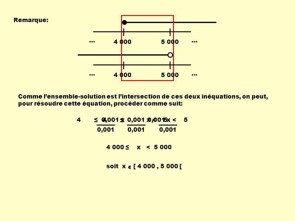Remarque: 4 0005 000 … … 4 0005 000 … … Comme lensemble-solution est lintersection de ces deux inéquations, on peut, pour résoudre cette équation, procéder comme suit: 4 0,001 x 0,001 x < 5 4 0,001 x < 5 0,001 4 000 x < 5 000 soit x [ 4 000, 5 000 [
