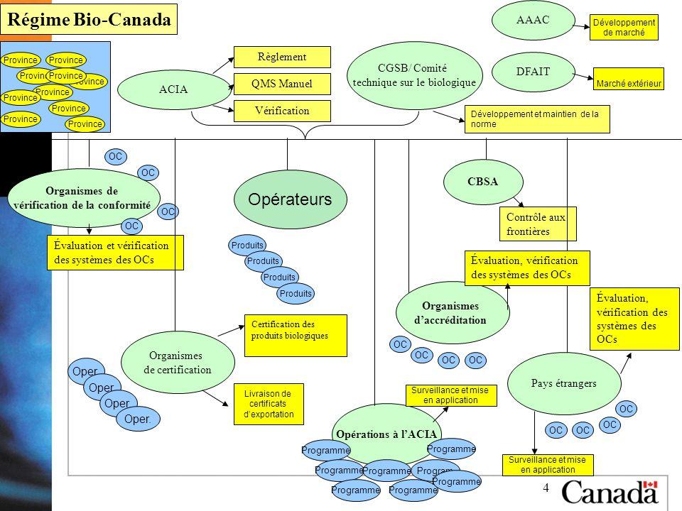 4 Évaluation et vérification des systèmes des OCs Règlement Certification des produits biologiques Développement et maintien de la norme Contrôle aux