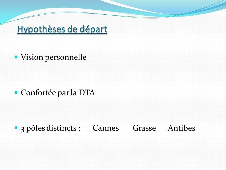 Hypothèses de départ Vision personnelle Confortée par la DTA 3 pôles distincts : Cannes Grasse Antibes