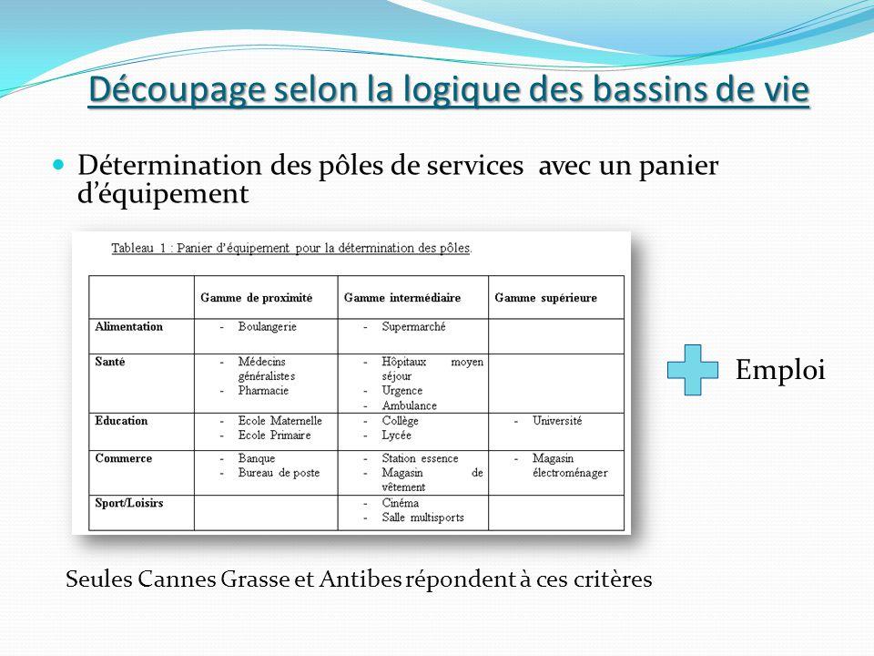 Construction des bassins de vie selon la Distance–Temps Rattachement des communes au pôle le plus proche Exemple : Valbonne Cannes Antibes Grasse 14 min 16 min 18 min