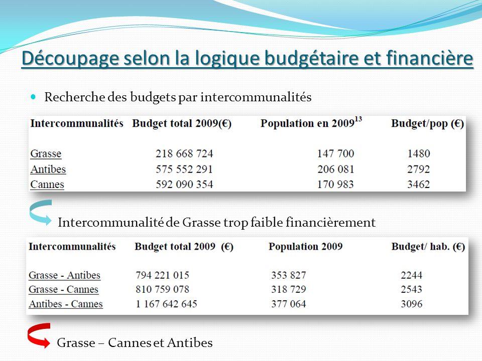 Découpage selon la logique budgétaire et financière Recherche des budgets par intercommunalités Intercommunalité de Grasse trop faible financièrement
