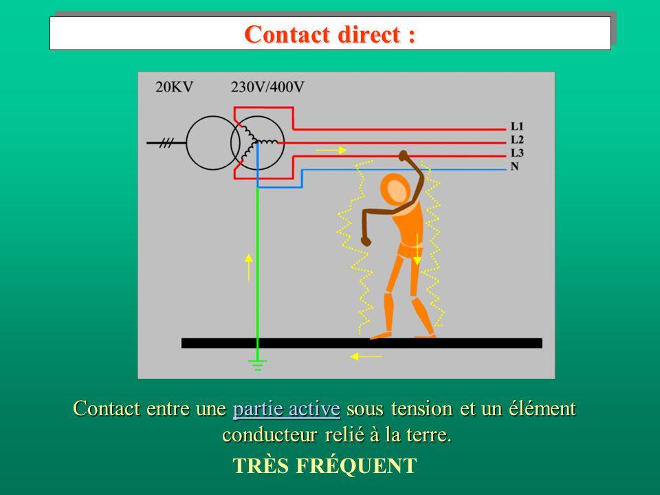 2.3.3 Causes d'accident Lorigine de l'accident dépend des types de contact entre la personne et l'élément sous tension.Lorigine de l'accident dépend d