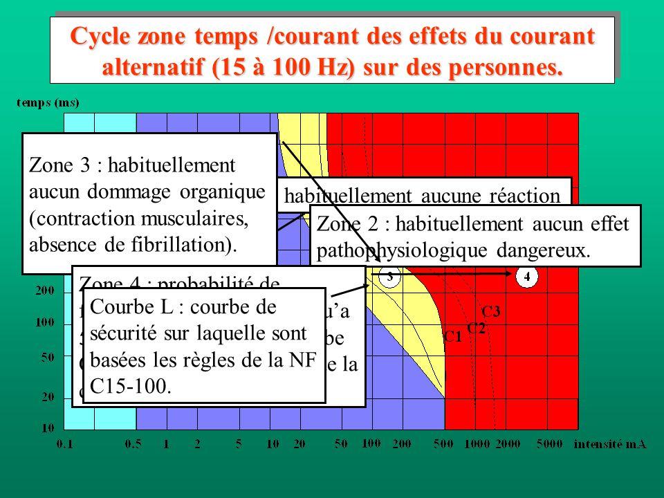 2.3.4.4 Effet du courant électrique Les effets se manifestent différemment à partir de seuils qui sont fonction : du type de courant : alternatif ou c