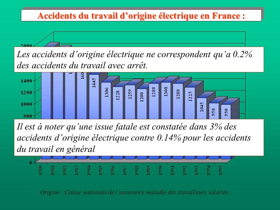 Accidents du travail dorigine électrique en France : Origine : Caisse nationale de lassurance maladie des travailleurs salariés.