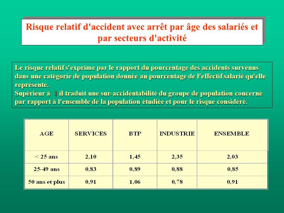 Le risque relatif s exprime par le rapport du pourcentage des accidents survenus dans une catégorie de population donnée au pourcentage de l effectif salarié qu elle représente.