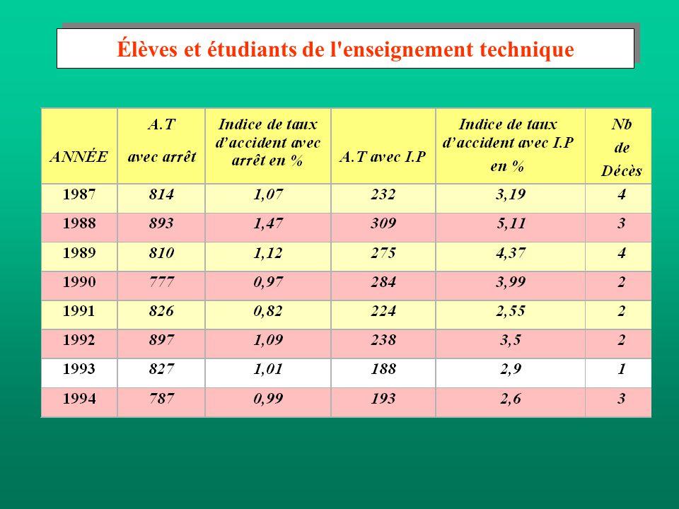 Le risque relatif s'exprime par le rapport du pourcentage des accidents survenus dans une catégorie de population donnée au pourcentage de l'effectif