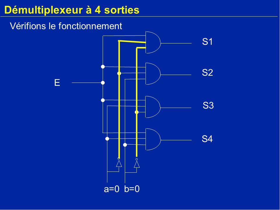 Démultiplexeur à 4 sorties E a=0 b=0 S2 S3 S4 S1 Vérifions le fonctionnement