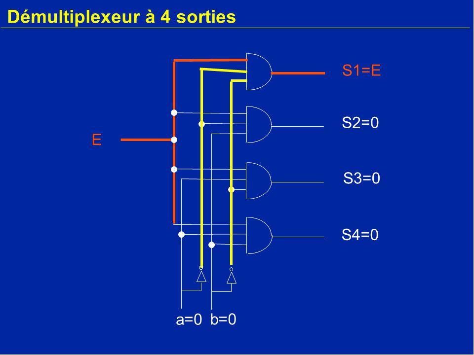 Démultiplexeur à 4 sorties E a=0 b=0 S2=0 S3=0 S4=0 S1=E