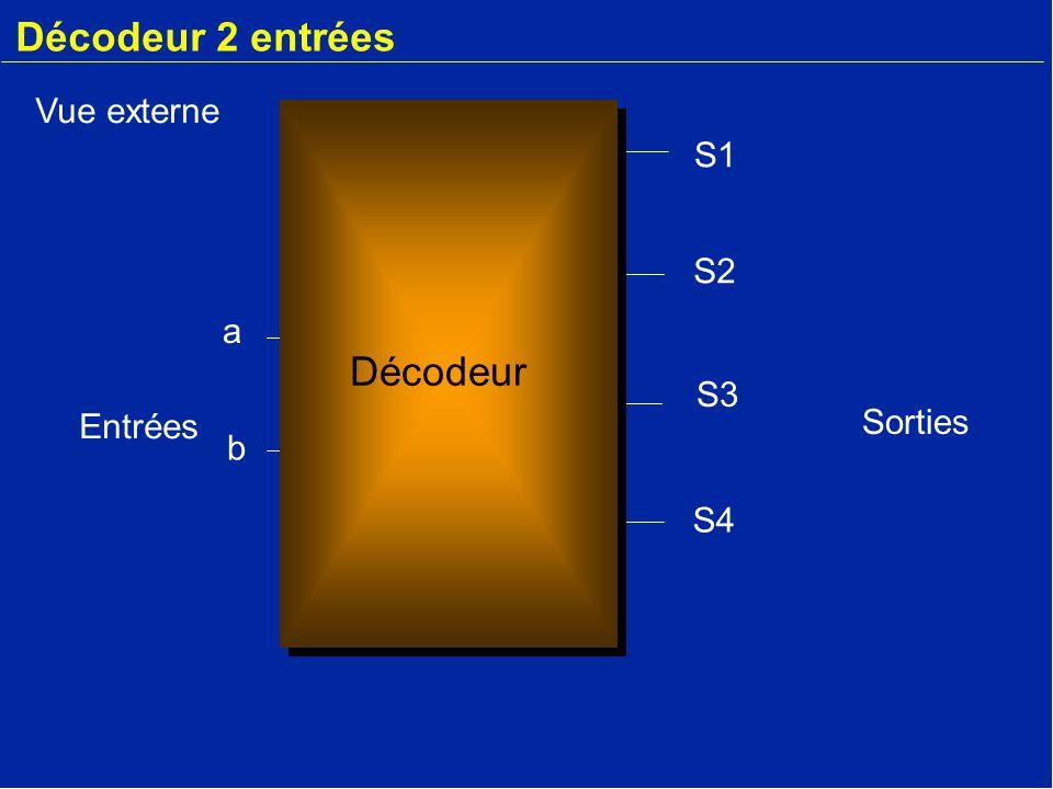 Décodeur 2 entrées a b S2 S3 S4 S1 Décodeur Vue externe Entrées Sorties