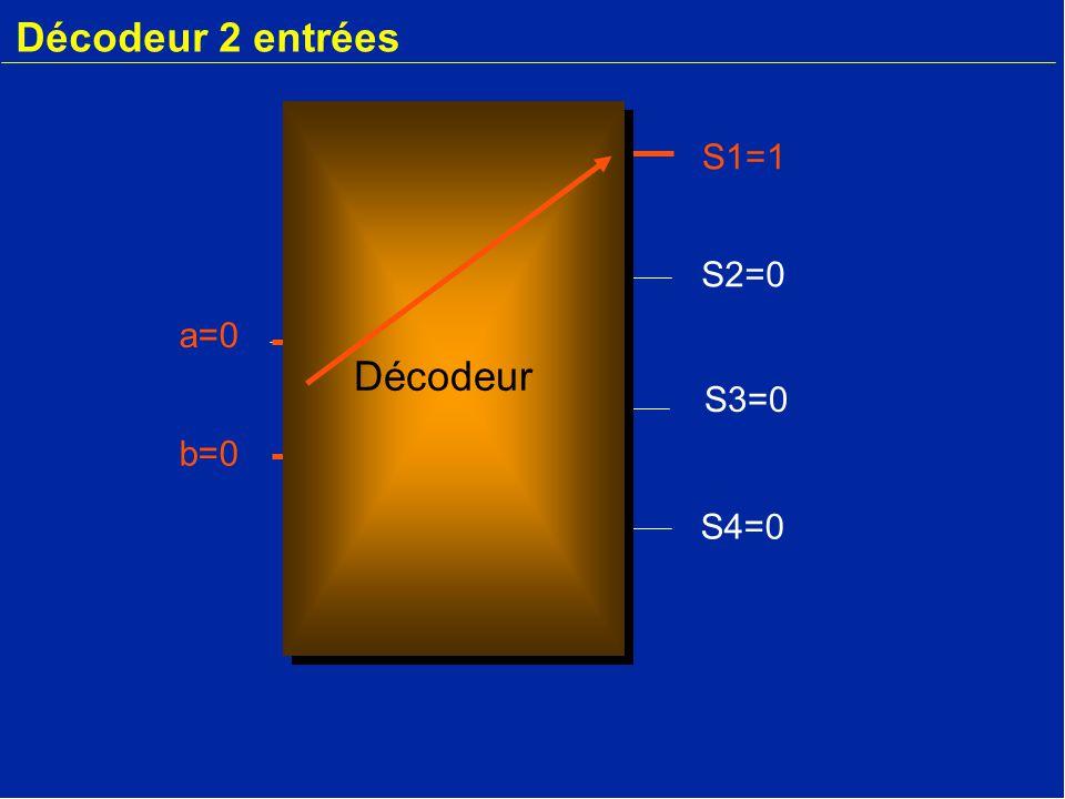 Décodeur 2 entrées a=0 b=0 S2=0 S3=0 S4=0 S1=1 Décodeur
