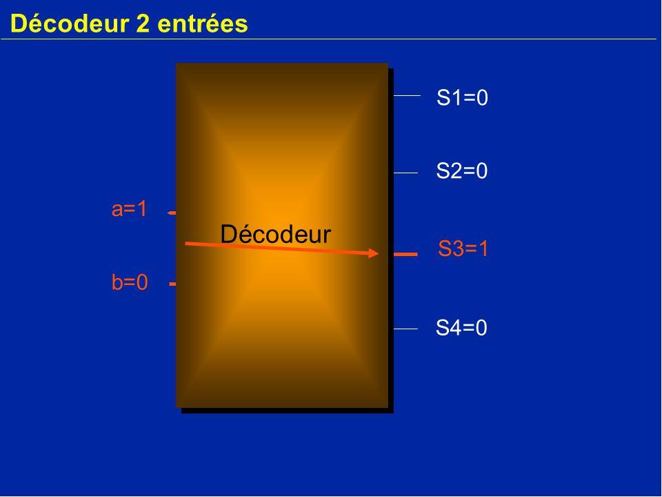 Décodeur 2 entrées a=1 b=0 S2=0 S3=1 S4=0 S1=0 Décodeur