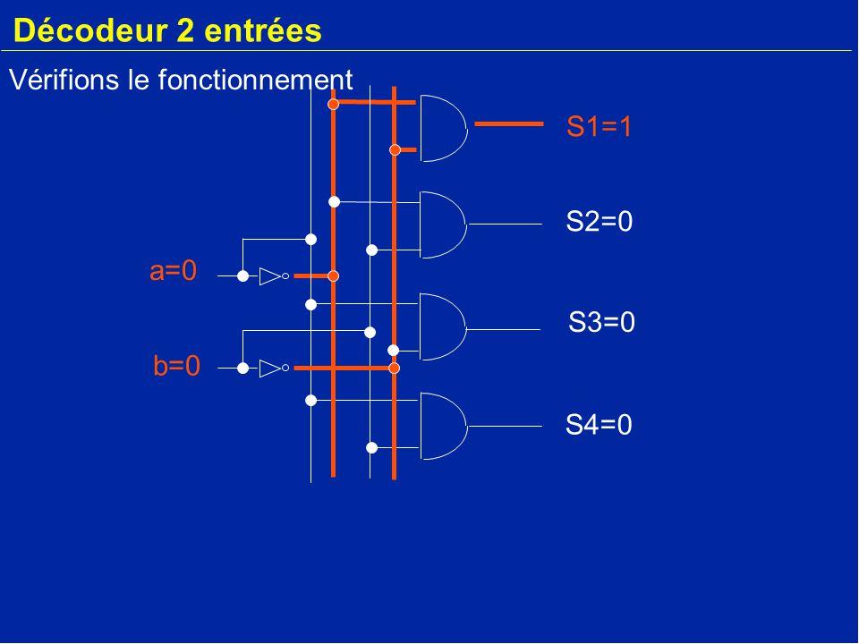 Décodeur 2 entrées a=0 b=0 S2=0 S3=0 S4=0 S1=1 Vérifions le fonctionnement