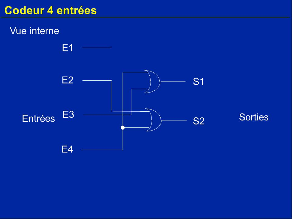 Codeur 4 entrées S1 S2 E3 E4 E1 E2 Vue interne Entrées Sorties