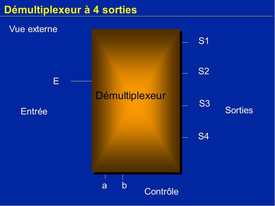Démultiplexeur à 4 sorties E a b S2 S3 S4 S1 Démultiplexeur Vue externe Entrée Sorties Contrôle