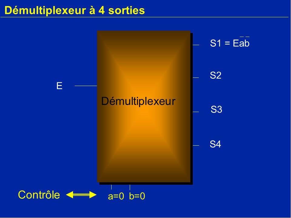 Démultiplexeur à 4 sorties E a=0 b=0 S2 S3 S4 S1 = Eab Démultiplexeur Contrôle
