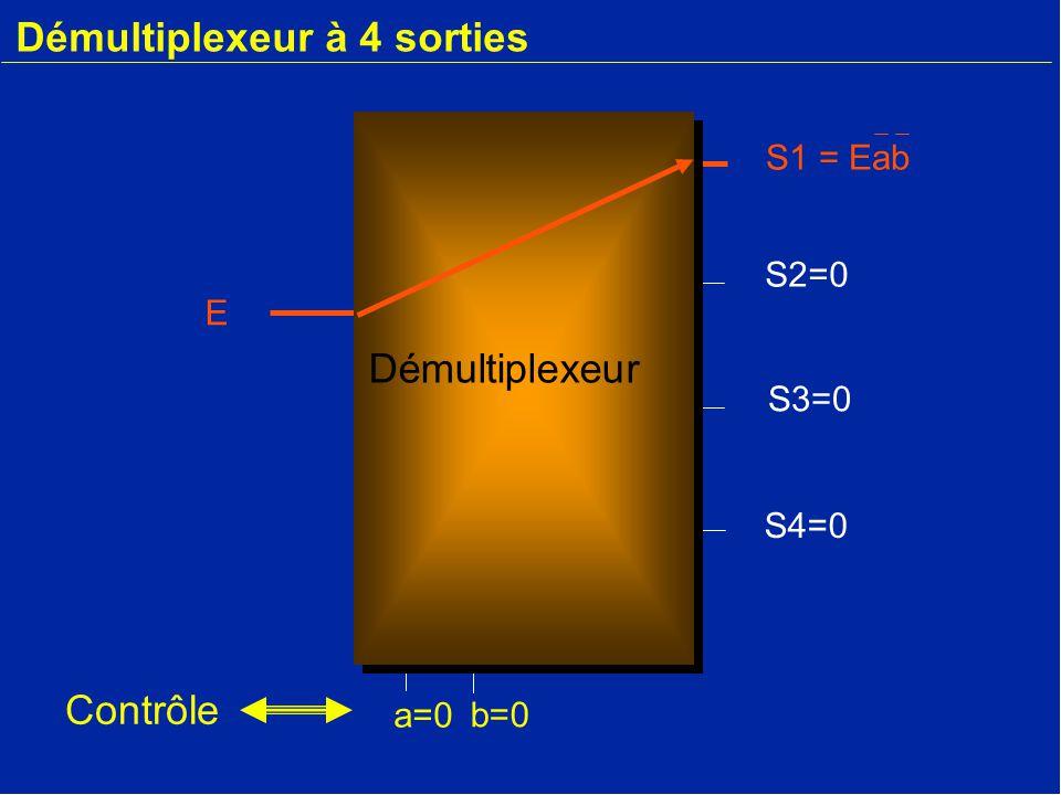 Démultiplexeur à 4 sorties E S2=0 S3=0 S4=0 a=0 b=0 Contrôle S1 = Eab Démultiplexeur