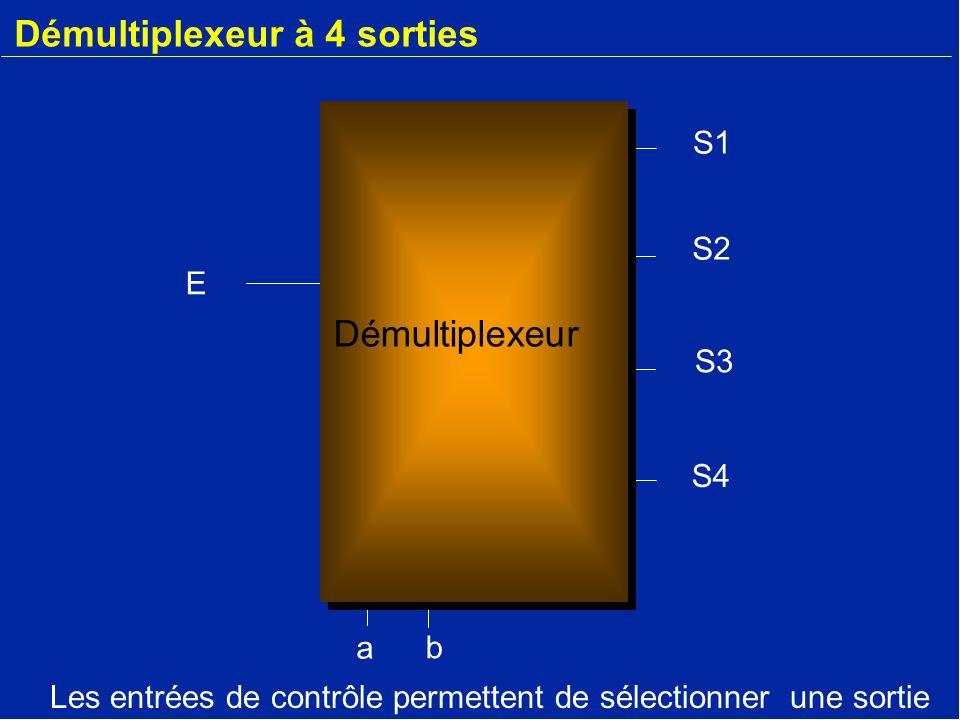 Démultiplexeur à 4 sorties E a b S2 S3 S4 S1 Démultiplexeur Les entrées de contrôle permettent de sélectionner une sortie
