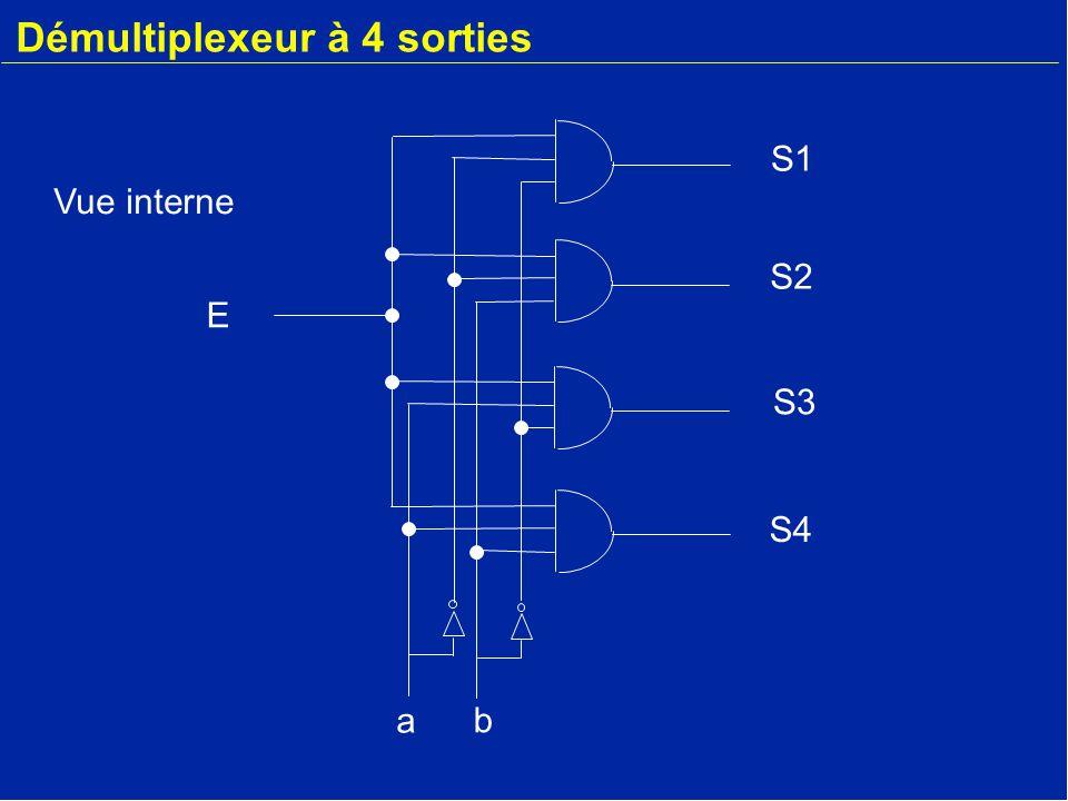 Démultiplexeur à 4 sorties E a b S2 S3 S4 S1 Vue interne