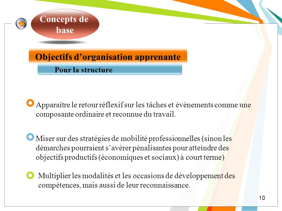 Concepts de base Objectifs dorganisation apprenante Pour la structure Apparaître le retour réflexif sur les tâches et événements comme une composante