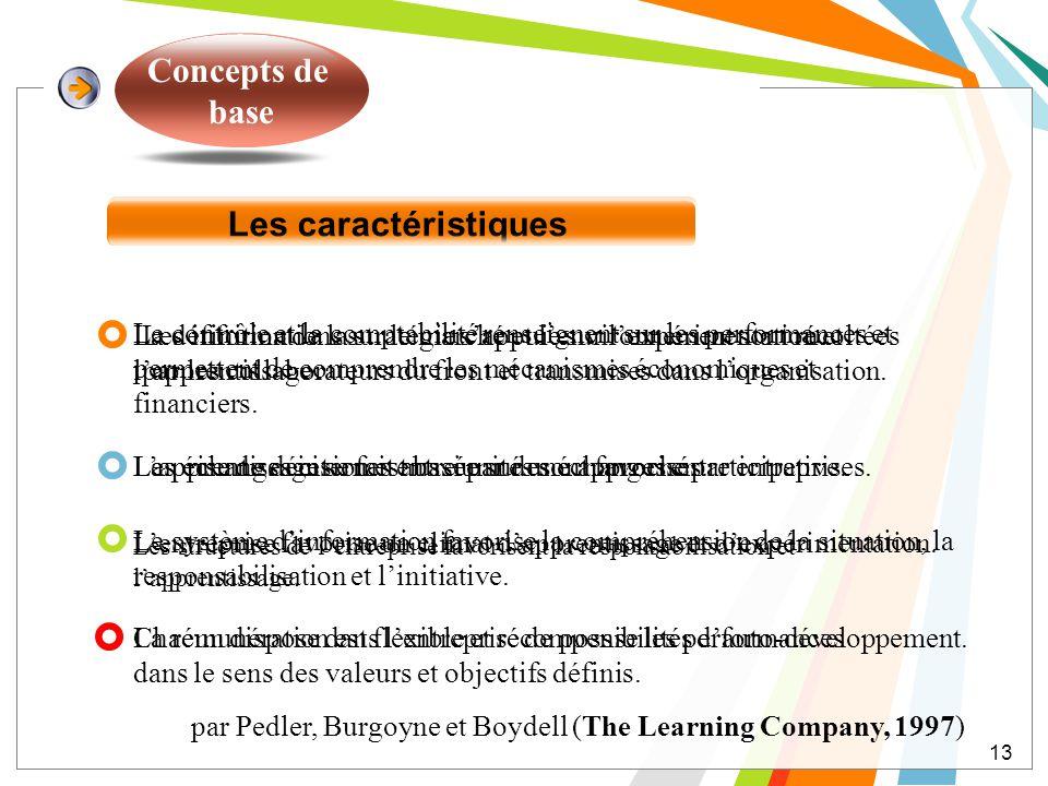 Concepts de base Les caractéristiques La définition de la stratégie sappuie sur lexpérimentation et lapprentissage. La prise de décision est basée sur